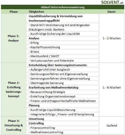 Ablauf Unternehmenssanierung