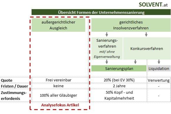 Aussergerichtlicher Vergleich - Formen der Unternehmenssanierung