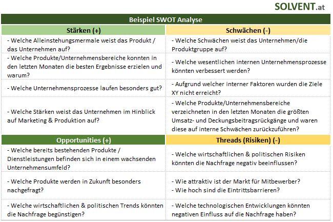 SWOT Analyse Fragen