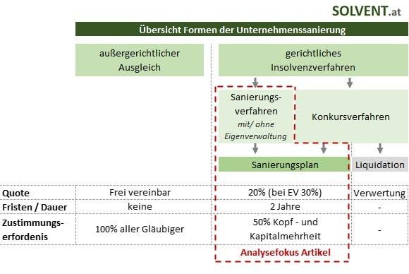 Sanierungsverfahren Formen der Unternehmenssanierung