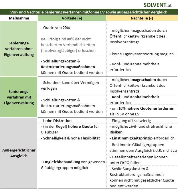 Vorteile Sanierungsverfahren mit und ohne Eigenverwaltung