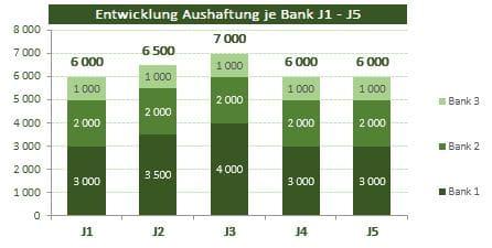 Grafik Bankenspiegel