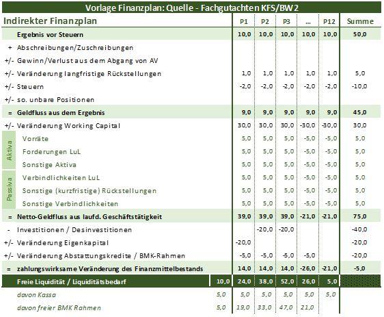 VORLAGE indirekter Finanzplan