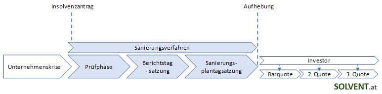 Ablauf übertragende Sanierung mit Sanierungsverfahren