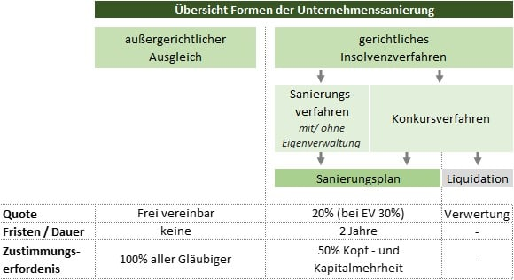 Formen der Unternehmenssanierung