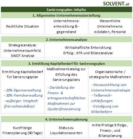 Inhalte & Aufbau Sanierungsplan