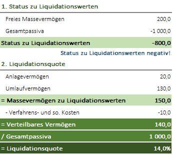 Status zu Liquidationswerten und Liquidationsquote