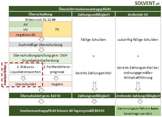 Status zu Liquidationswerten Infografik