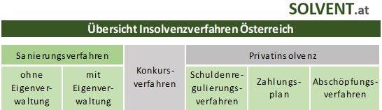 Insolvenzverfahren Österreich